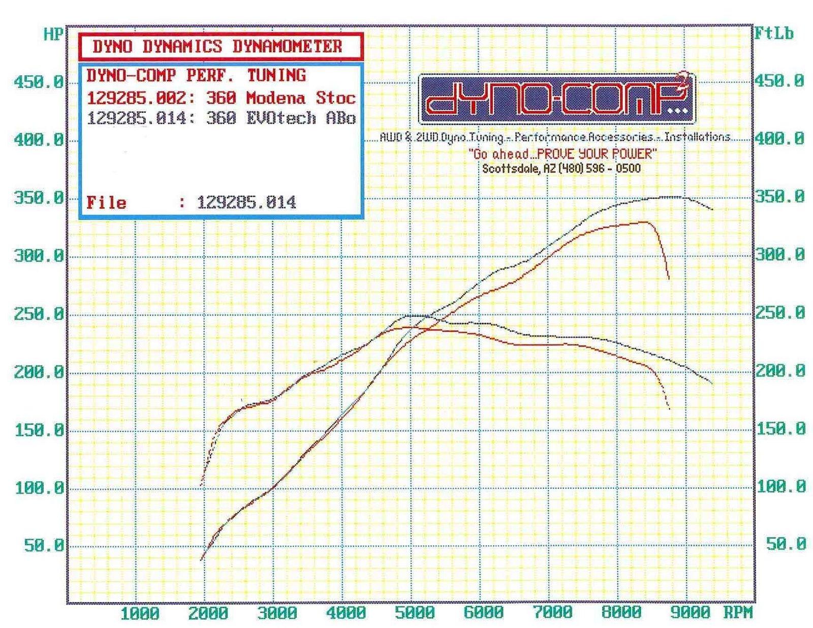 Ferrari 360 Dyno Graph Results