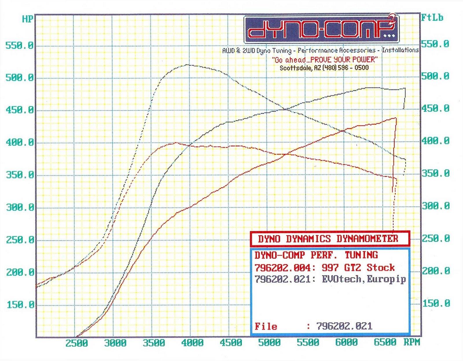 Porsche GT2 Dyno Graph Results