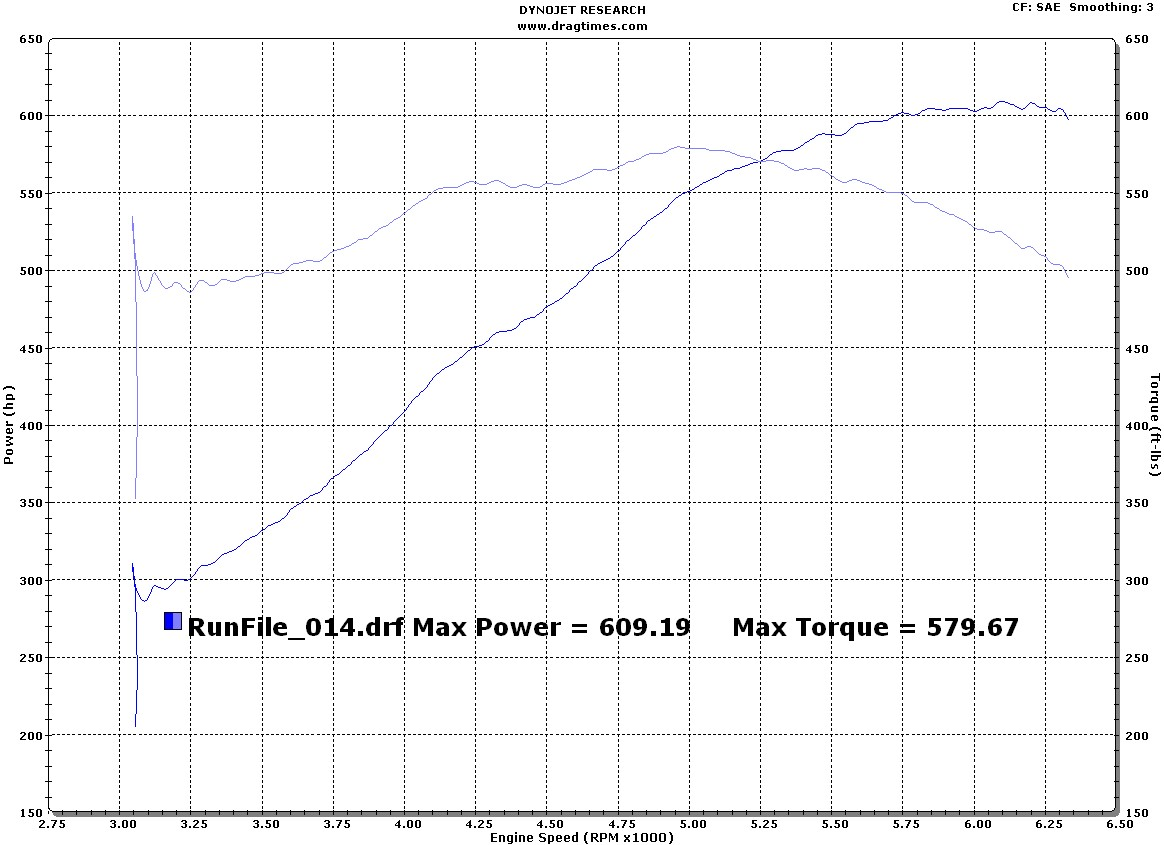 2008 Dodge Viper ACR Dyno Results Graph
