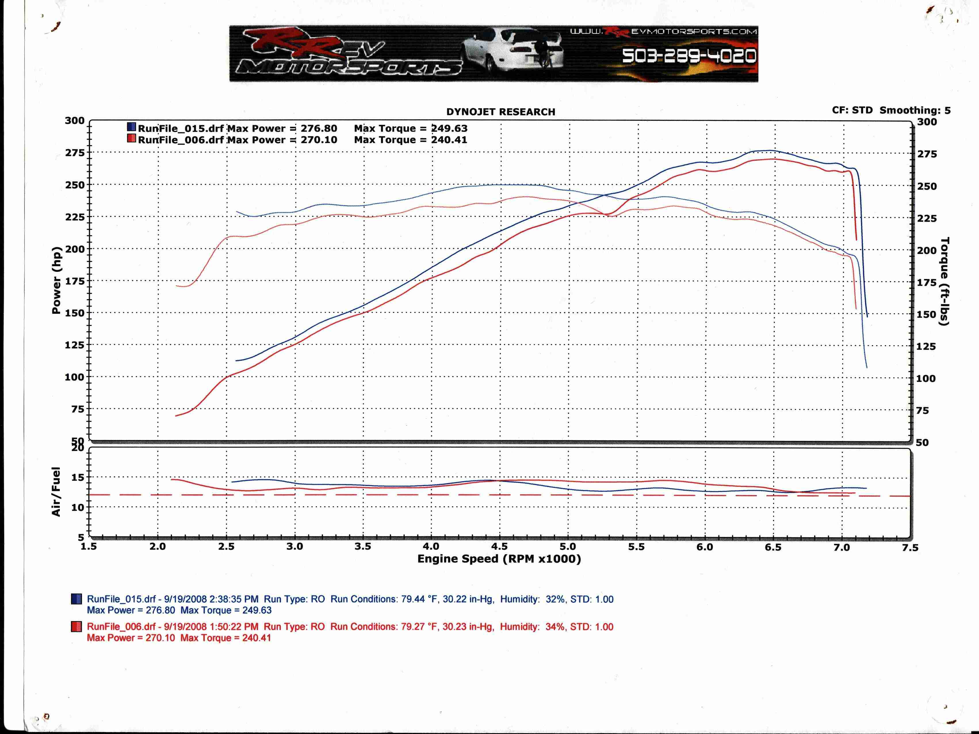 2004 Infiniti G35 Coupe MT Dyno Results Graph