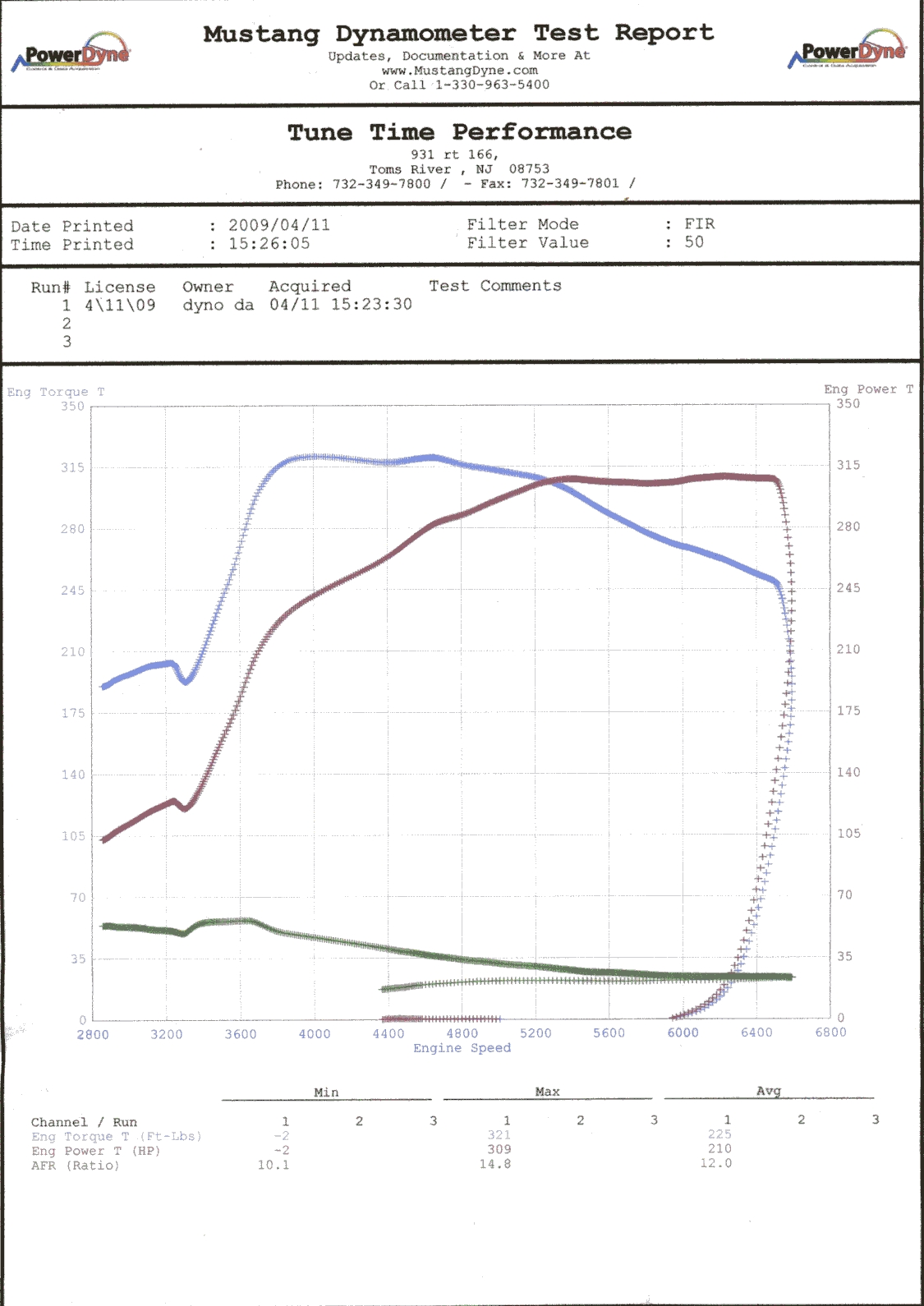 2007 Chevrolet Cobalt SS Supercharged Dyno Results Graph