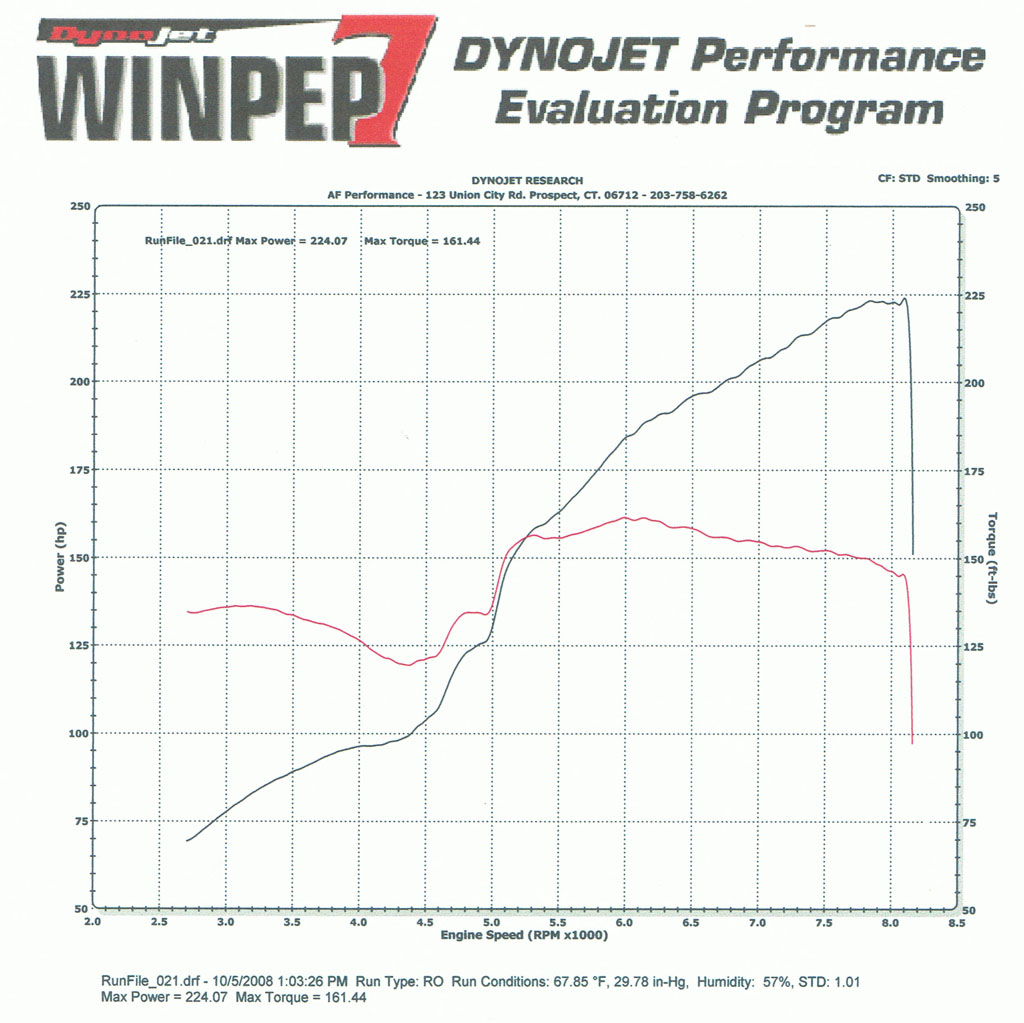 Acura RSX Dyno Graph Results