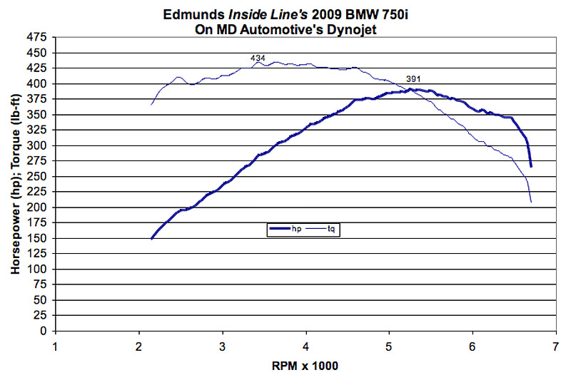 BMW 750i Dyno Graph Results