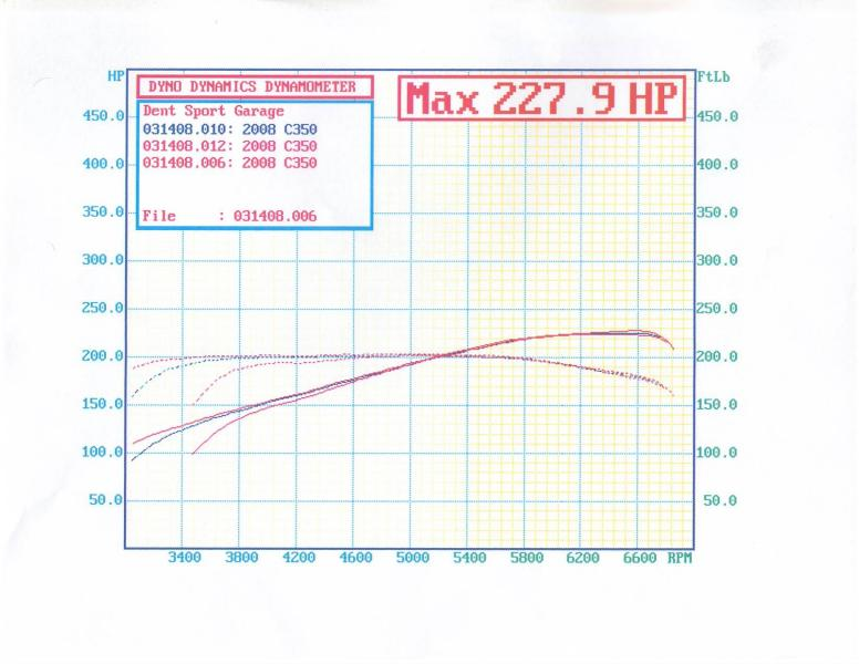 2008 Mercedes-Benz C350  Dyno Results Graph