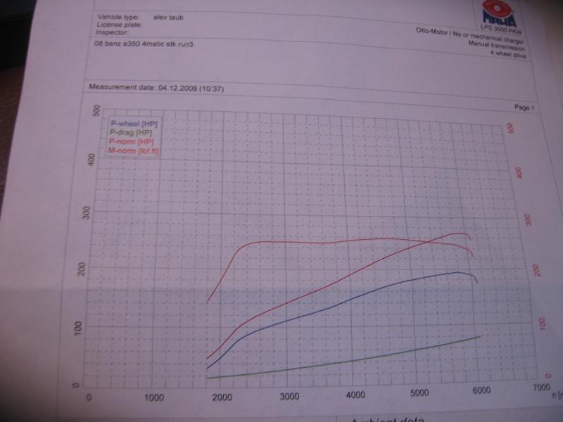 Mercedes-Benz E350 Dyno Graph Results