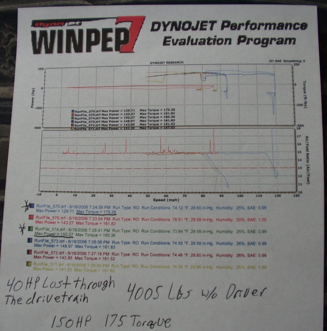 Dodge Dakota Dyno Graph Results