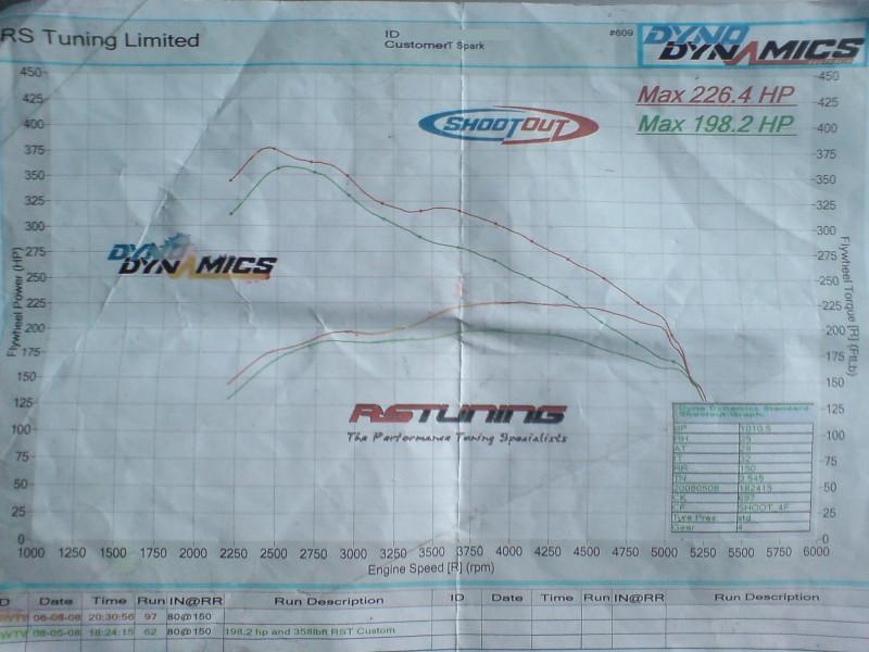 Seat Ibiza Dyno Graph Results