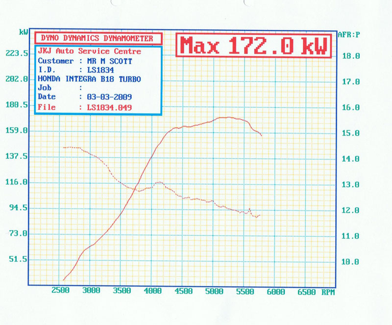1990 Acura Integra ls Dyno Results Graph