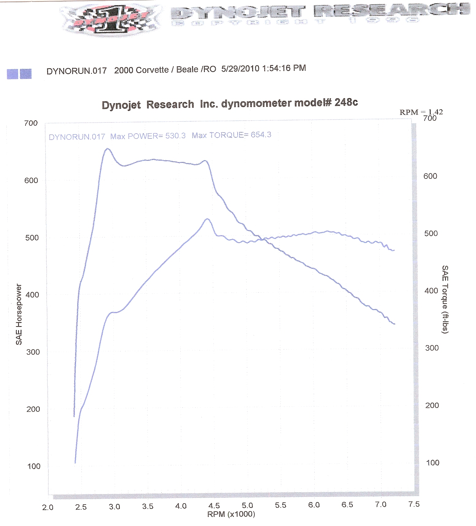 2000 Chevrolet Corvette Coupe Dyno Results Graph
