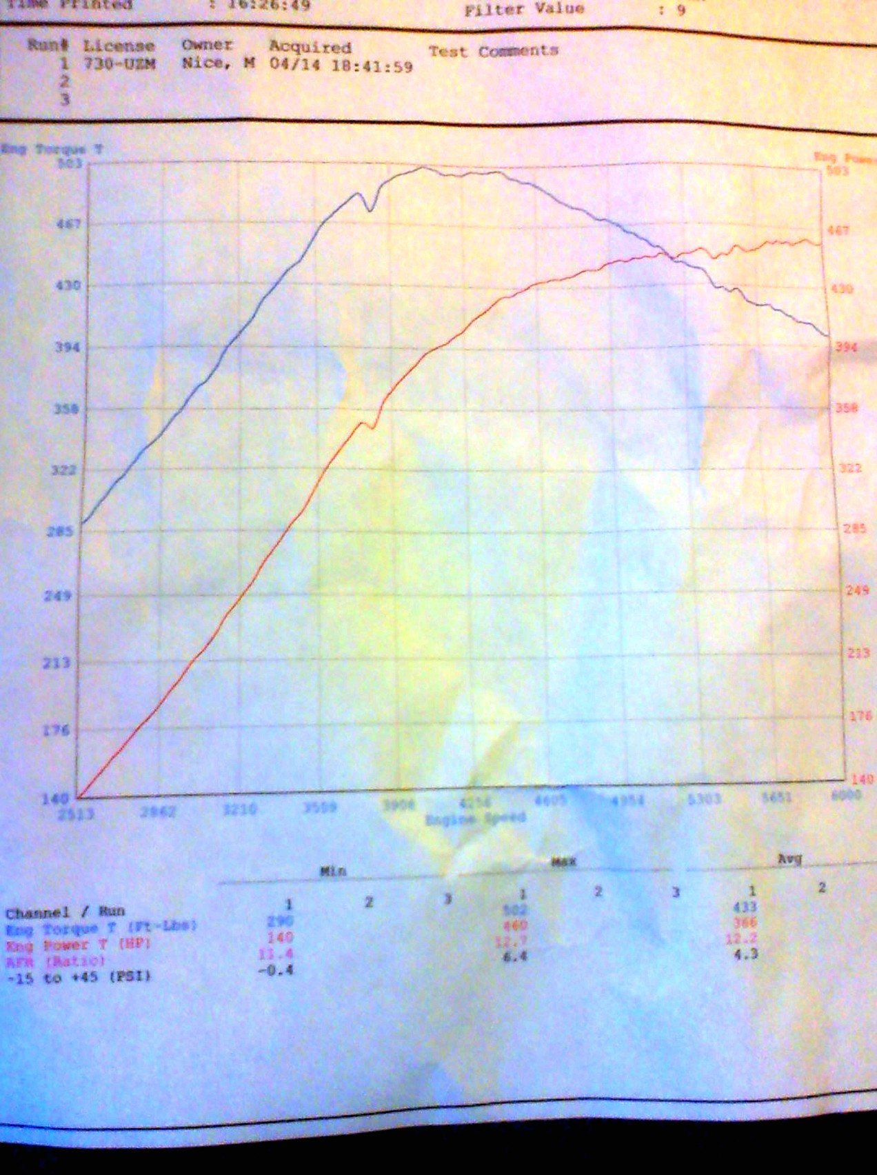 2006  Cadillac CTS-V Turbo GT67mm Remote Mount Dyno Graph