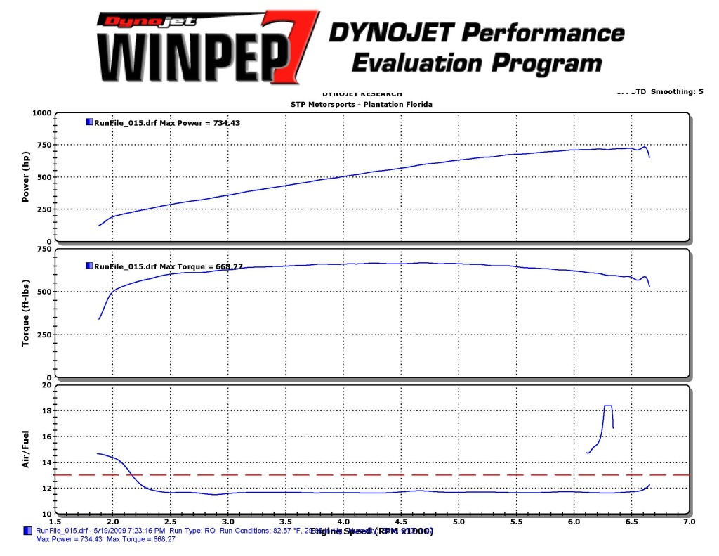 2008 Ford Mustang Shelby-GT500 Coupe Dyno Results Graph