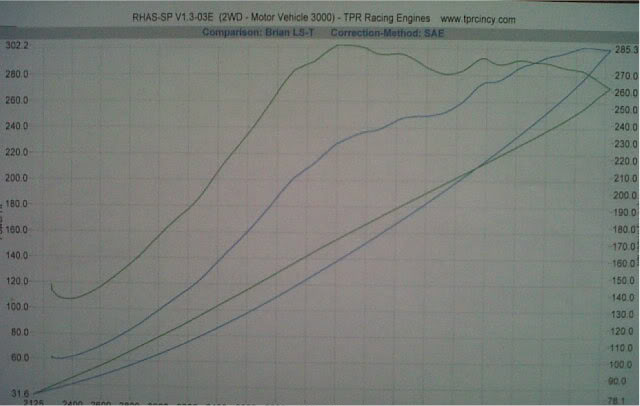 1993 Honda Civic DX Hatch Dyno Results Graph