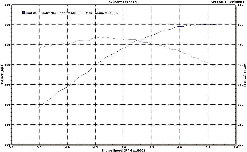 2008 Pontiac G8 GT Magna Charger TVS MP1900 Supercharger Dyno Results Graph