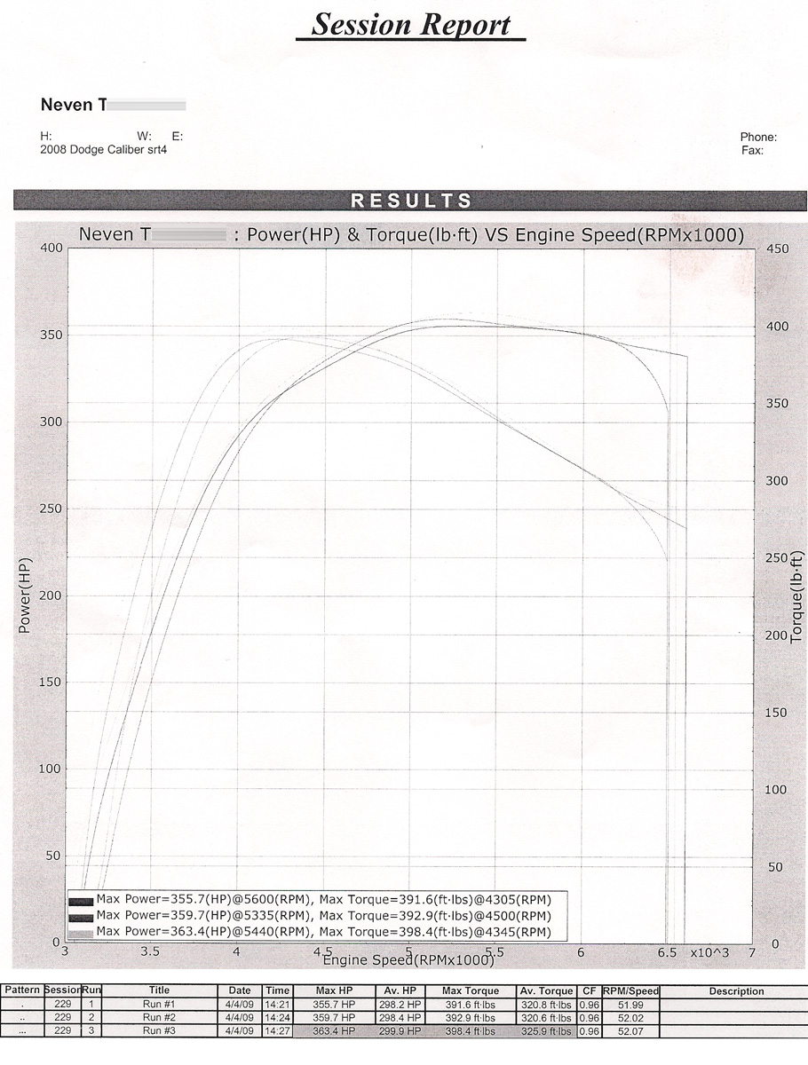Dodge Caliber SRT-4 Dyno Graph Results