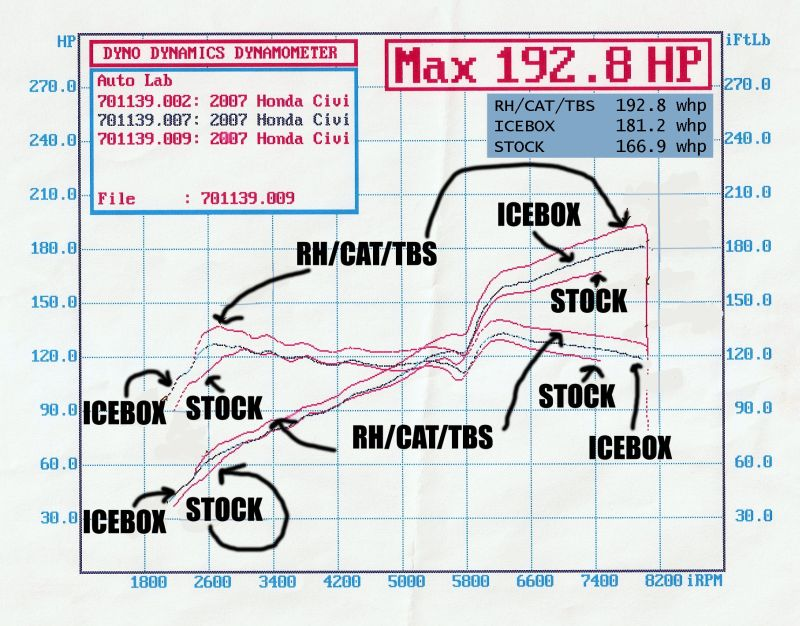 Honda Civic Dyno Graph Results