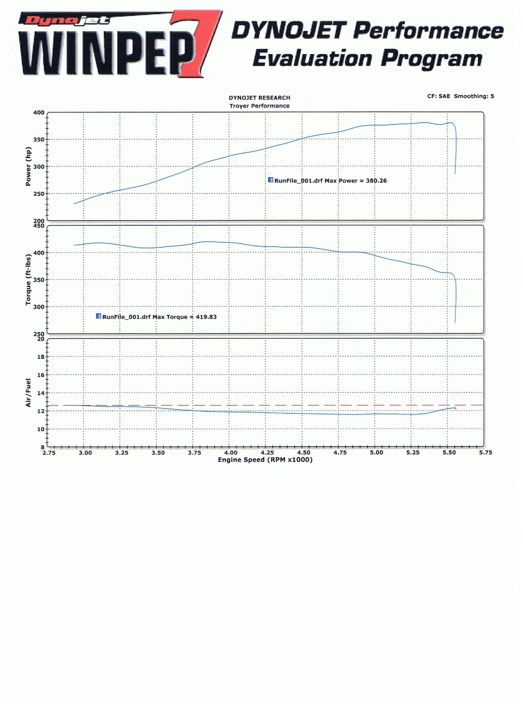 2008 Ford F150 XLT Supercab Dyno Results Graph