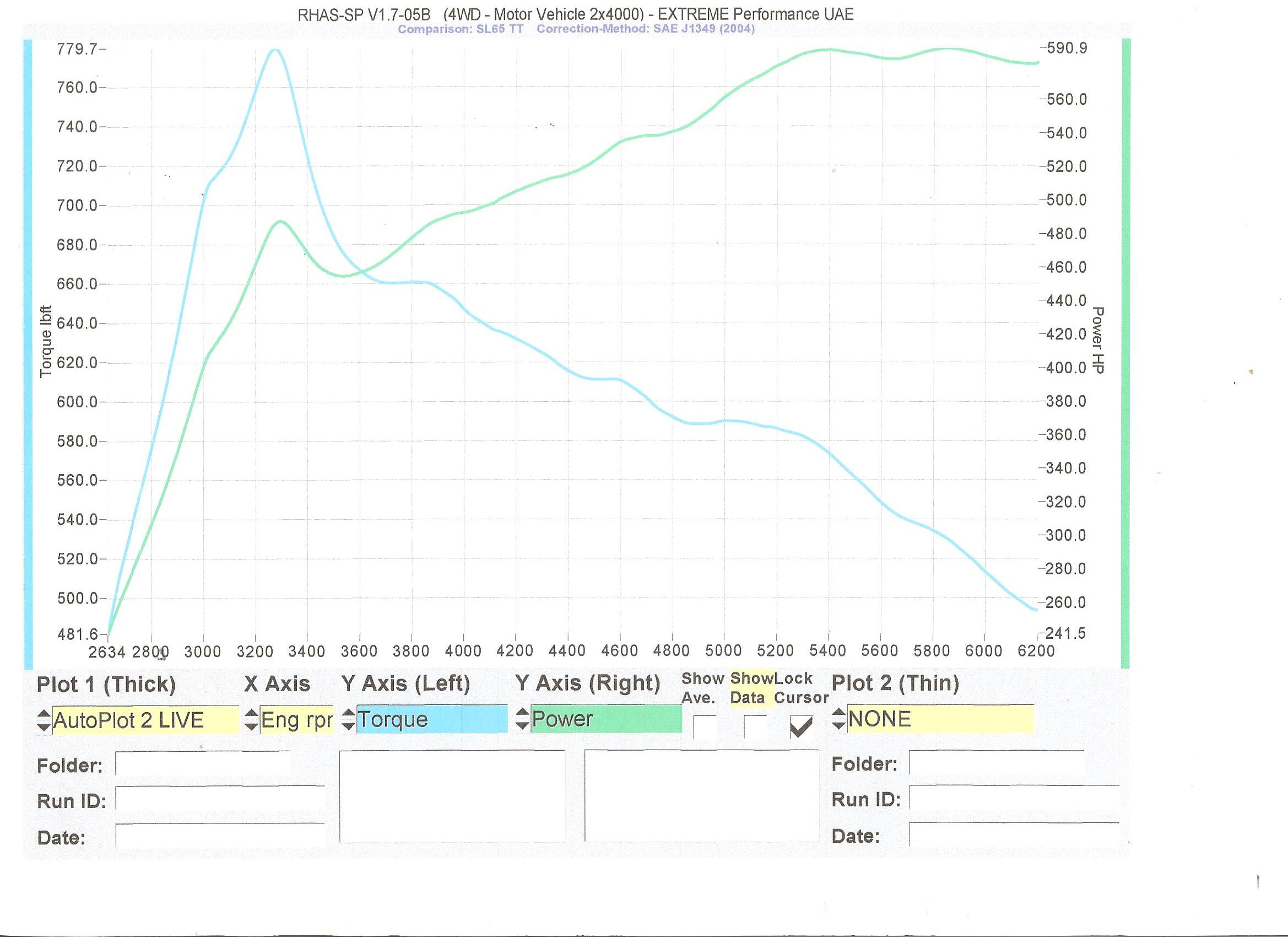 2009 Mercedes-Benz SL65 AMG RENN tech Dyno Results Graph