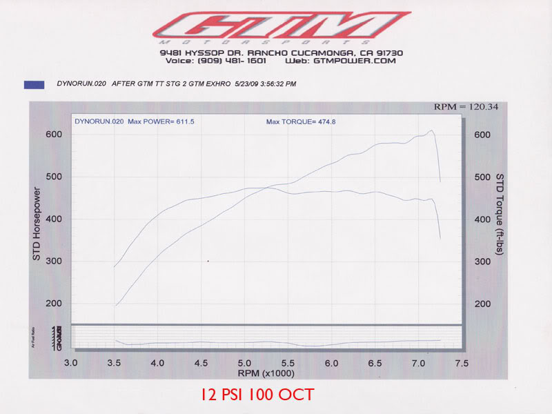 2009 Infiniti G37 Coupe 6MT Turbo Dyno Results Graph
