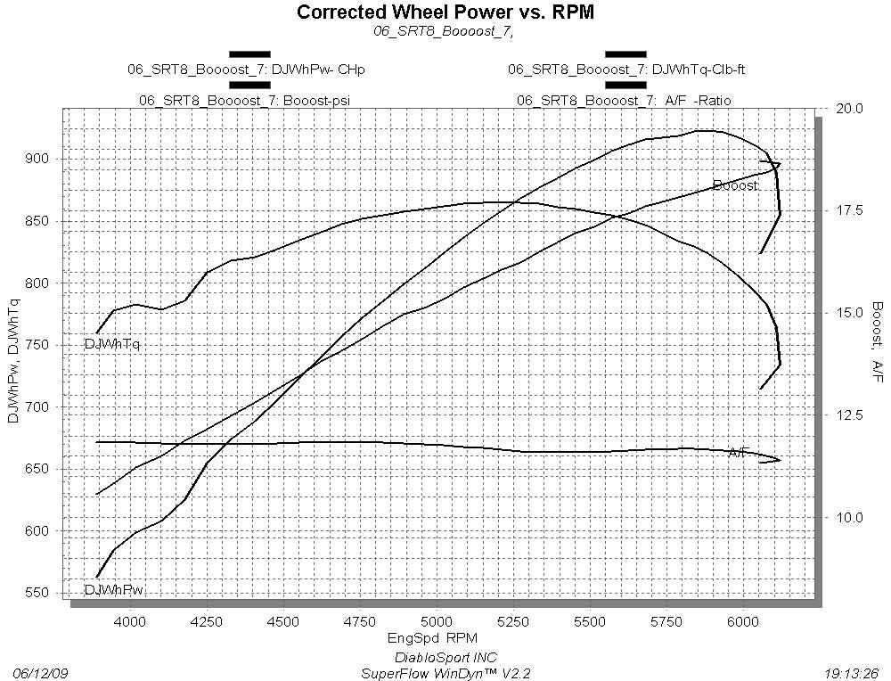 2006 Dodge Magnum SRT8 ProCharger F1R Dyno Results Graph