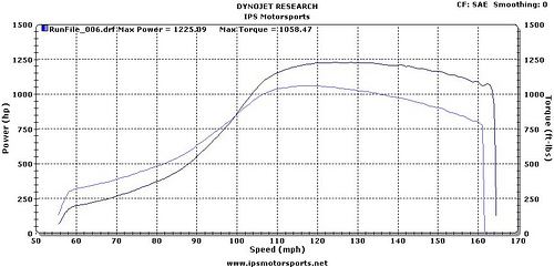 2007 Chevrolet Corvette Z06 Single Turbo GT55 Dyno Results Graph
