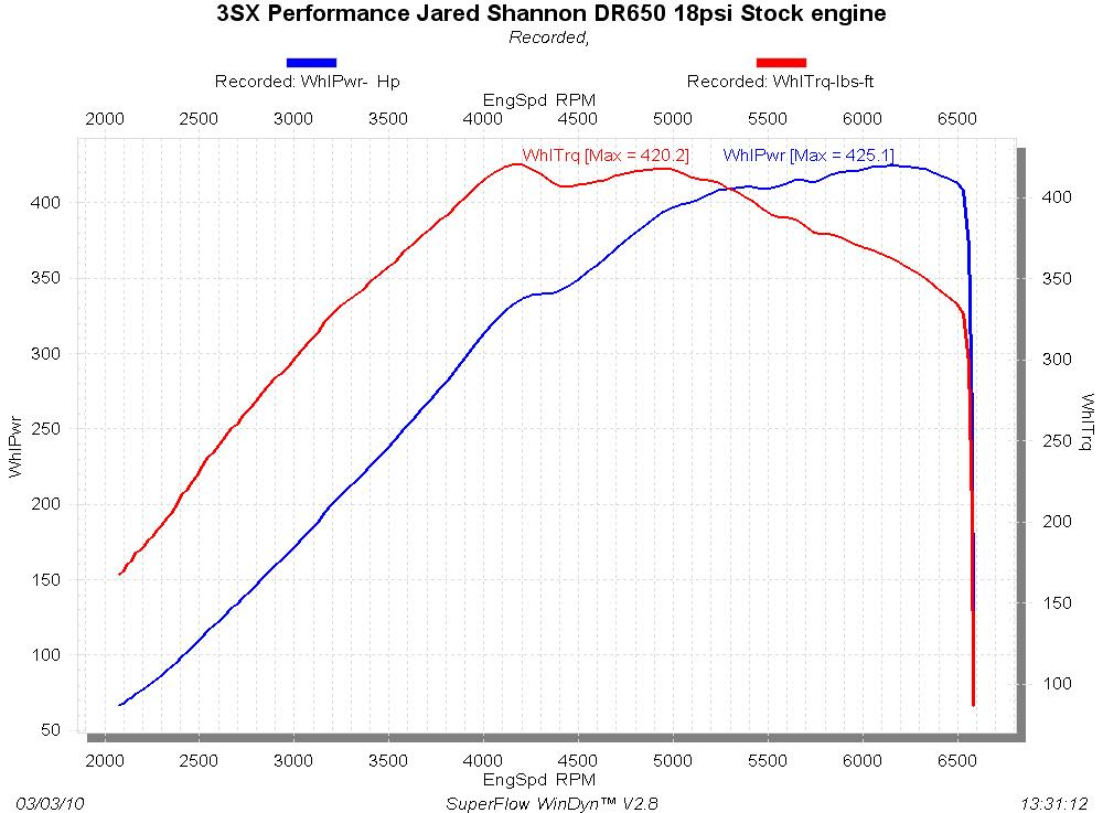 1993 Dodge Stealth RT/TT Dyno Results Graph