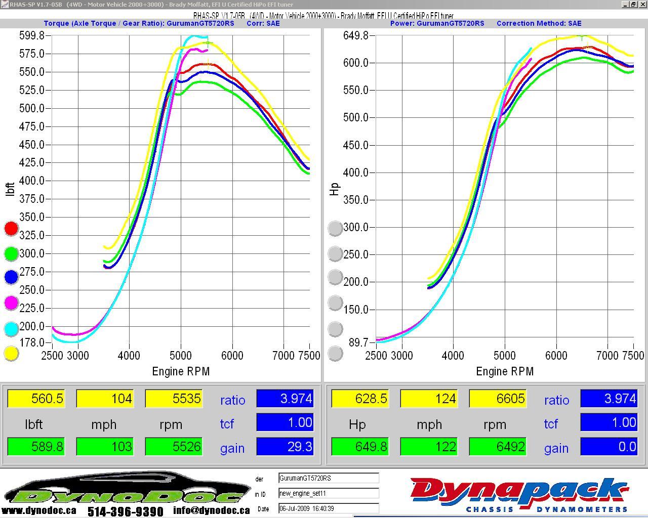 Audi S4 Dyno Graph Results