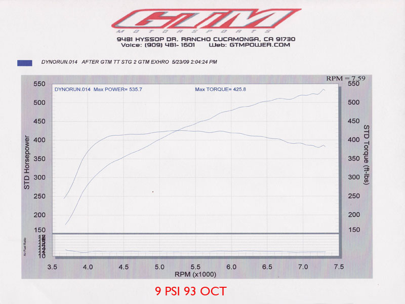 2008  Infiniti G37 S GT28RS Turbo Dyno Graph