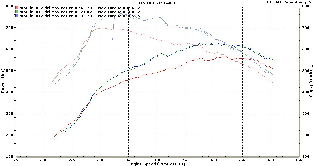 SL65 AMG Black Series Dyno Graph
