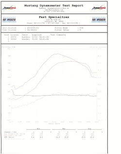 2008 Jeep Cherokee SRT8  Dyno Results Graph