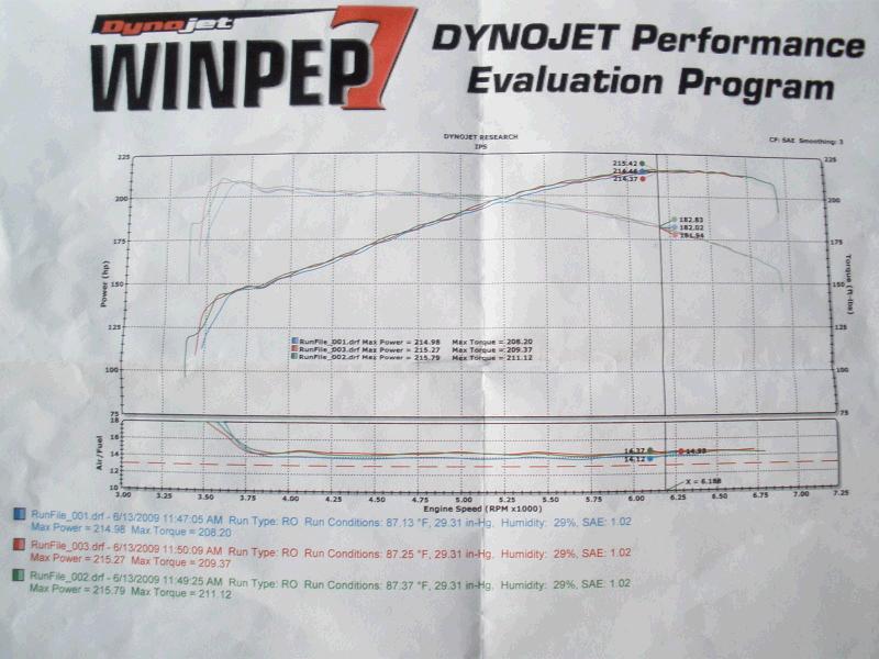 Pontiac G6 Dyno Graph Results