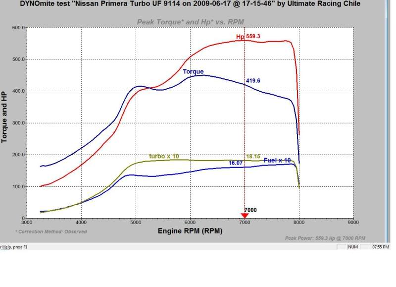 Nissan Primera Dyno Graph Results