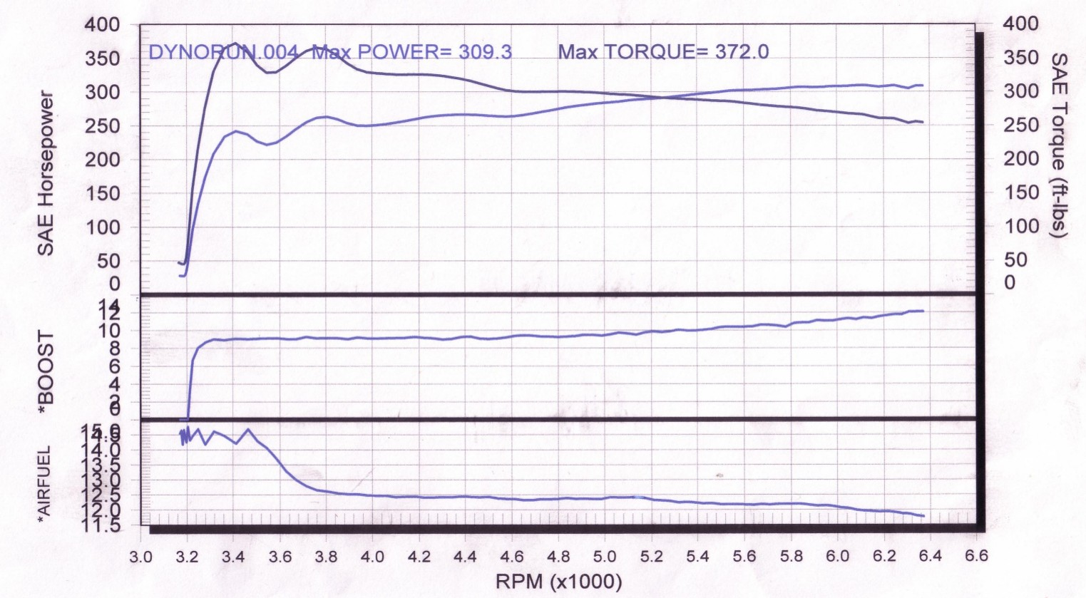 Pontiac Grand Prix Dyno Graph Results