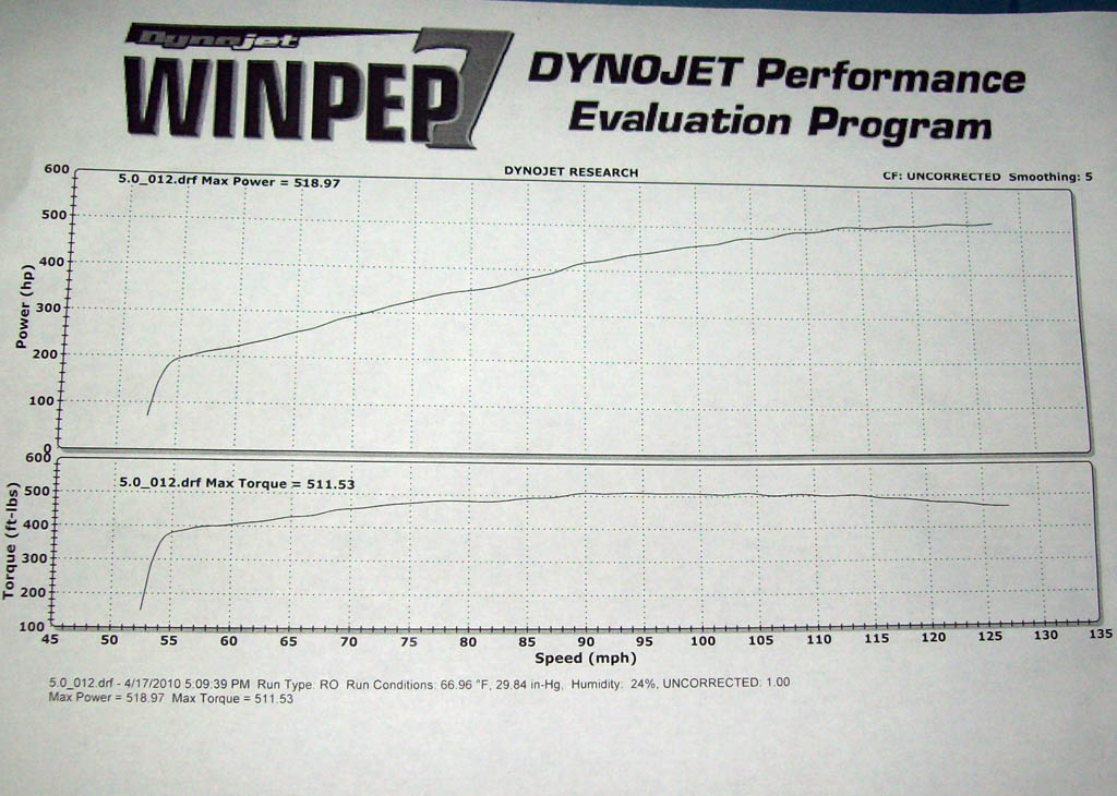 2007 Jeep Cherokee SRT8 Arrington 440 Dyno Results Graph