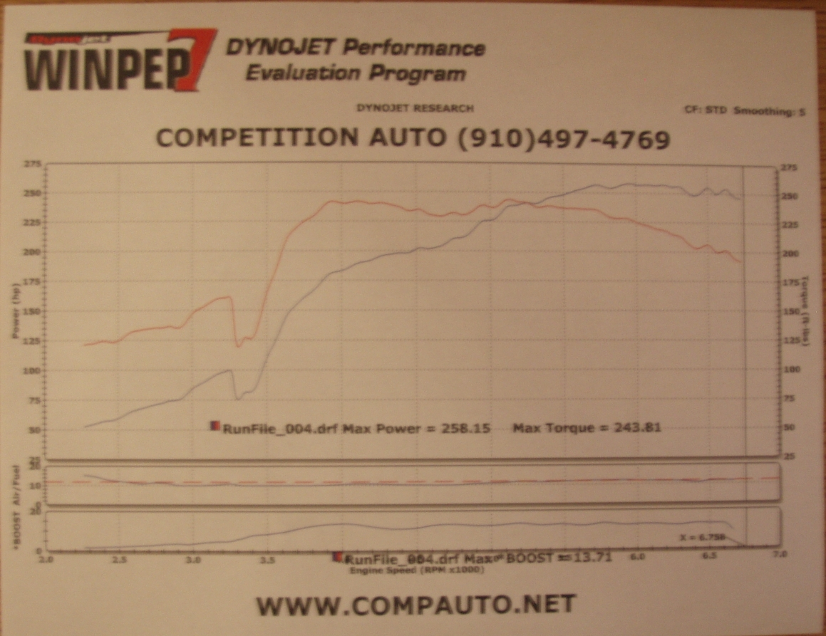 Mazda Protege Dyno Graph Results