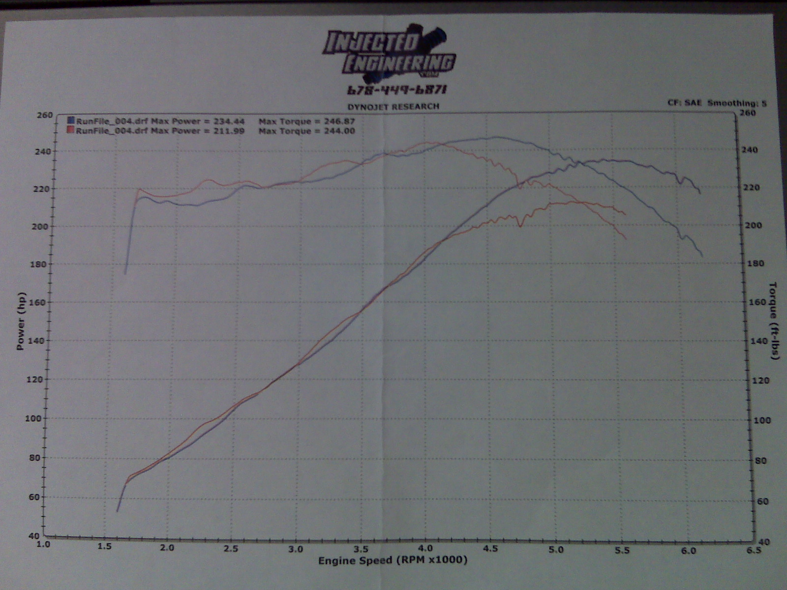 2001 Ford Crown Victoria P71 Dyno Results Graph