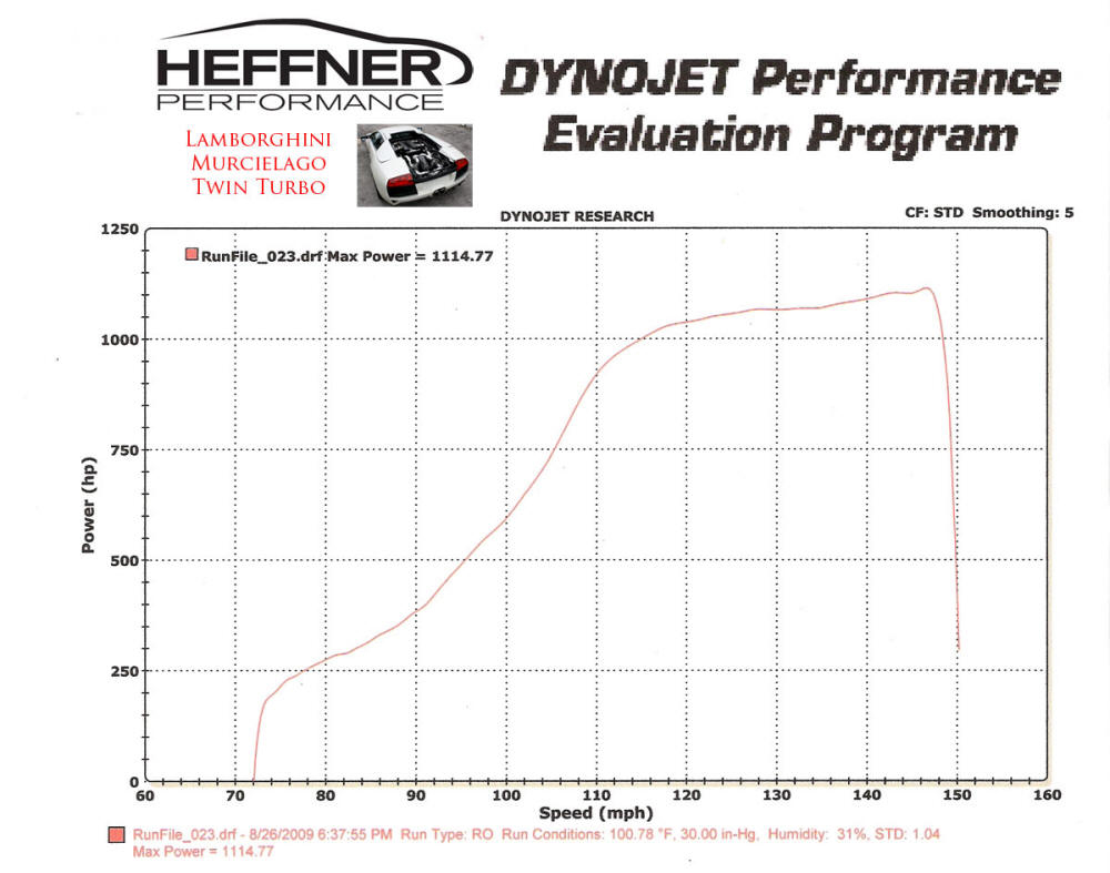 Lamborghini Twin Turbo Dyno Graph