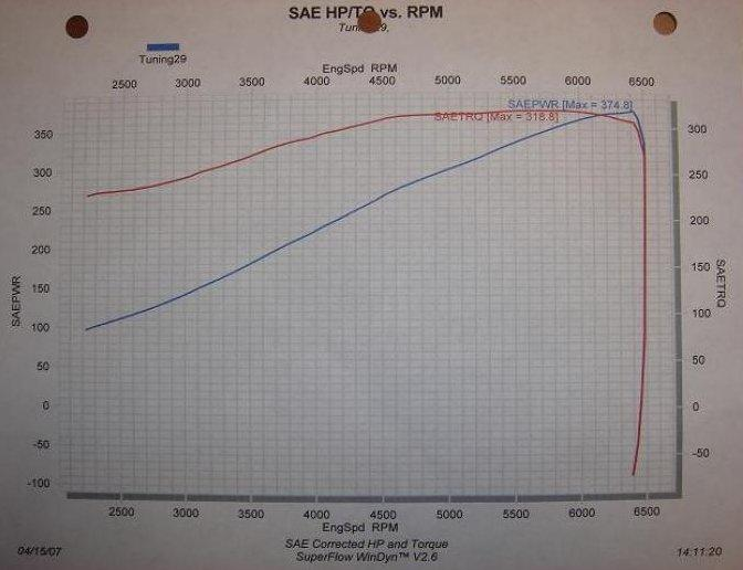 2003  Nissan 350Z Touring Procharger Supercharger Dyno Graph
