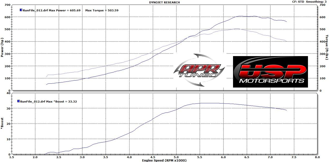 Volkswagen GTI Dyno Graph Results