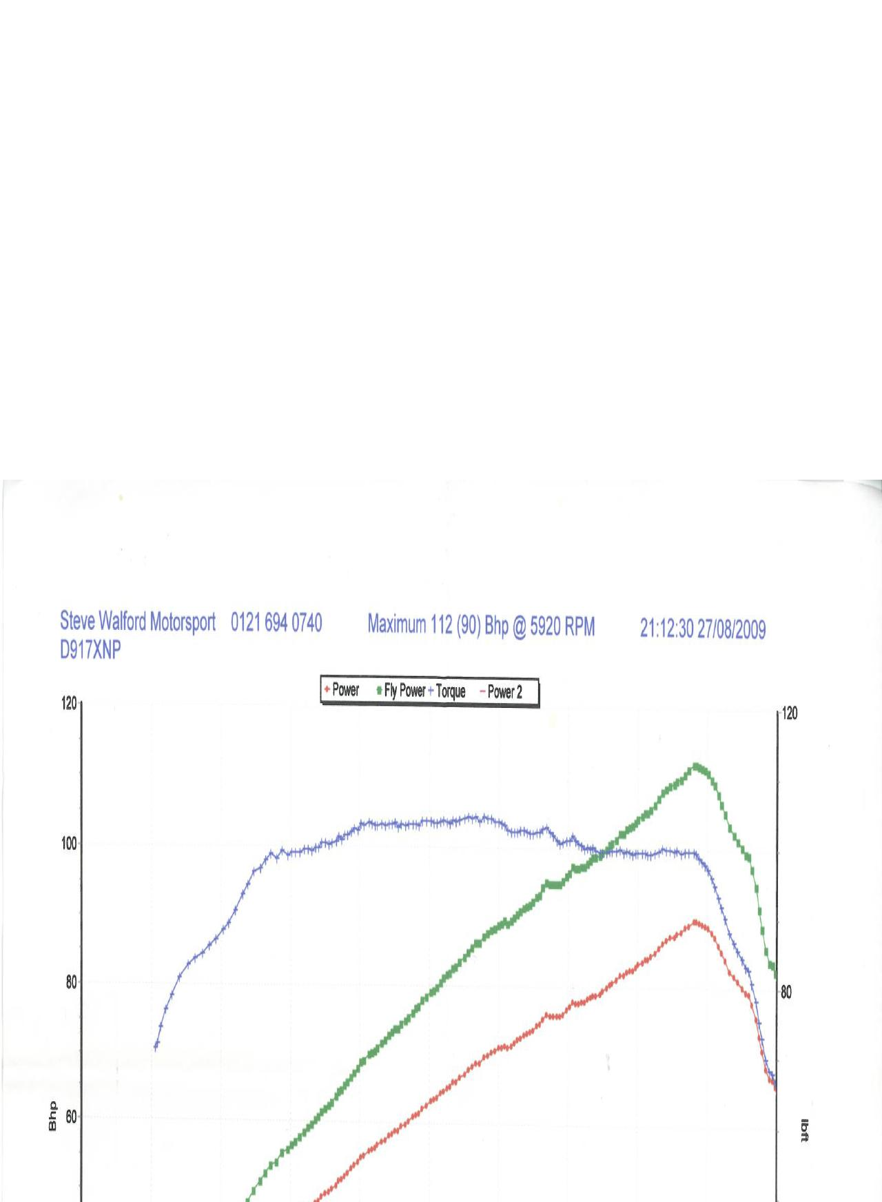 Austin-Rover Mini Dyno Graph Results