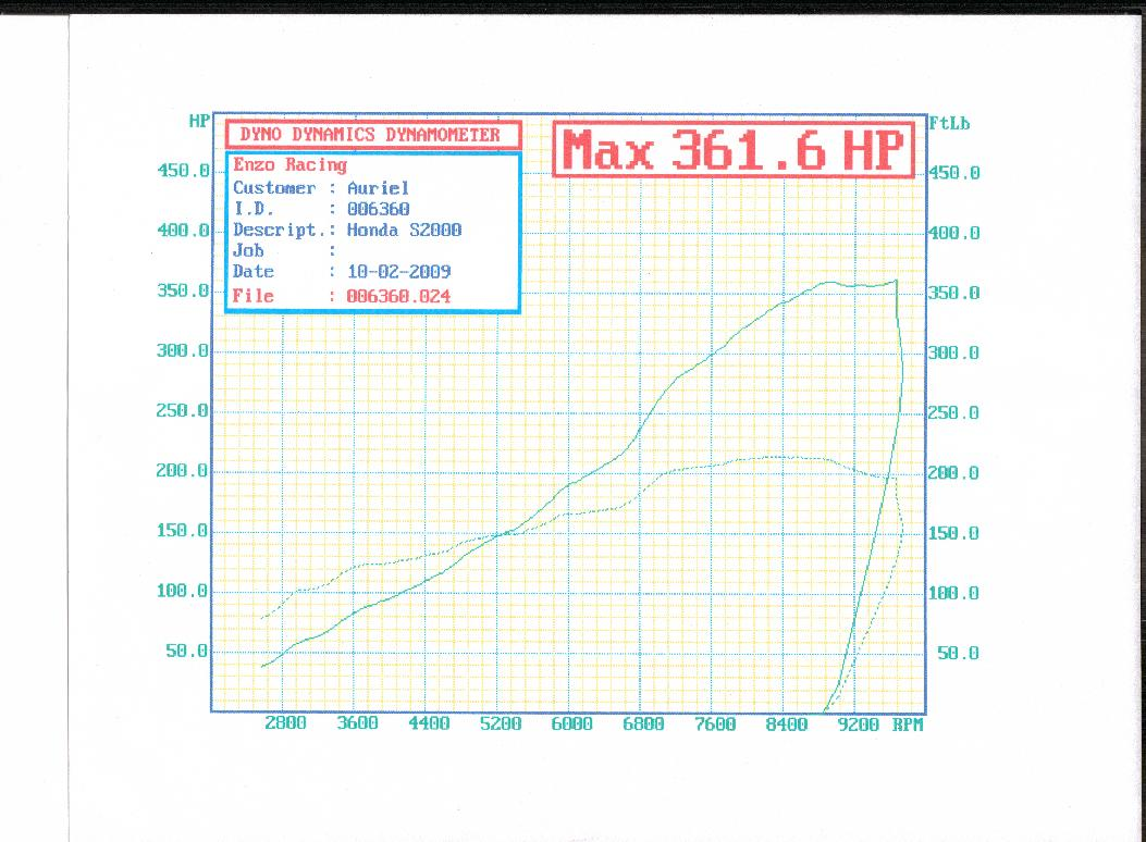 2002 Honda S2000 comptech supercharger Dyno Results Graph