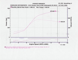 Honda S2000 Turbo Dyno Graph