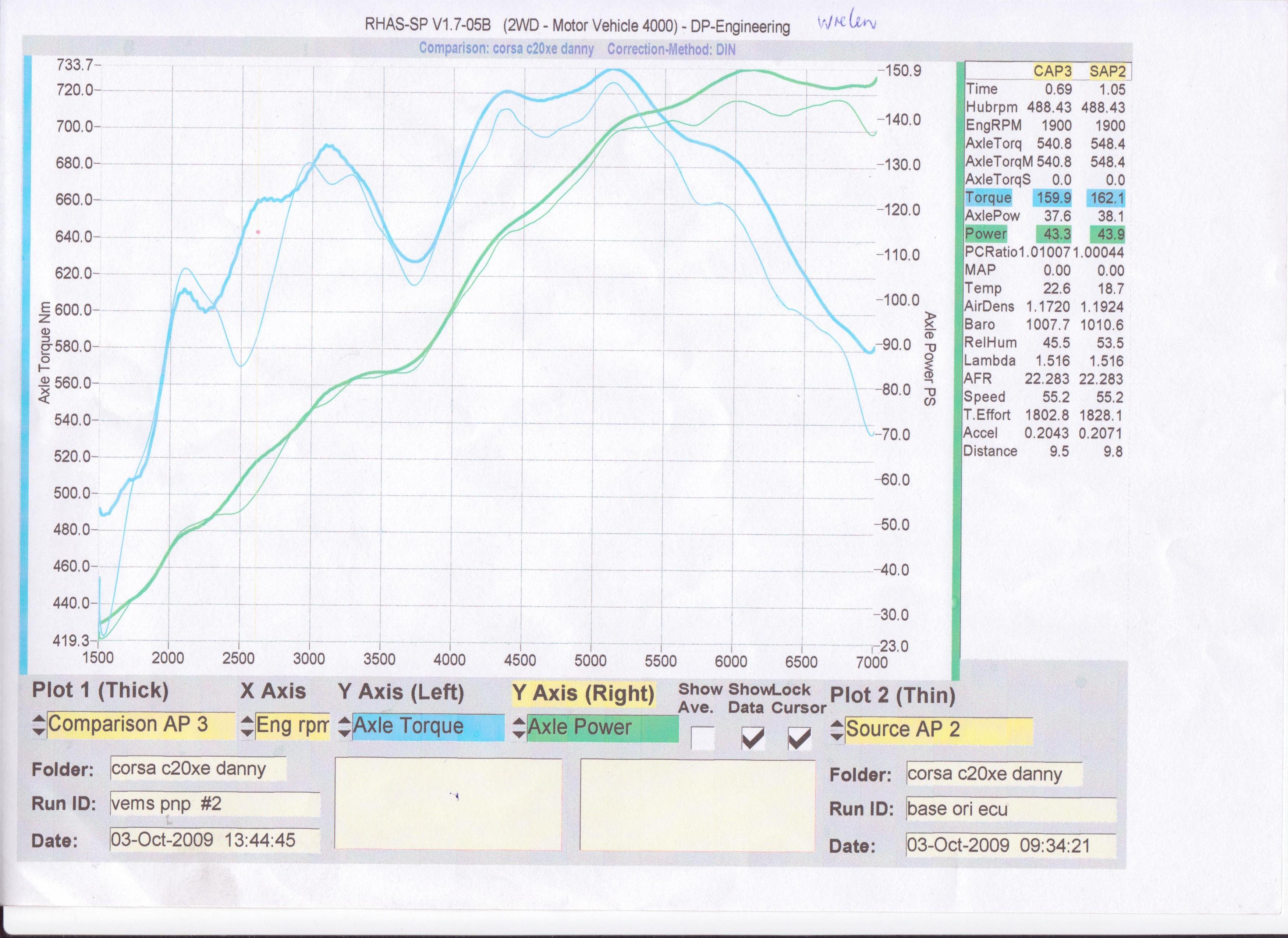 Opel Corsa Dyno Graph Results