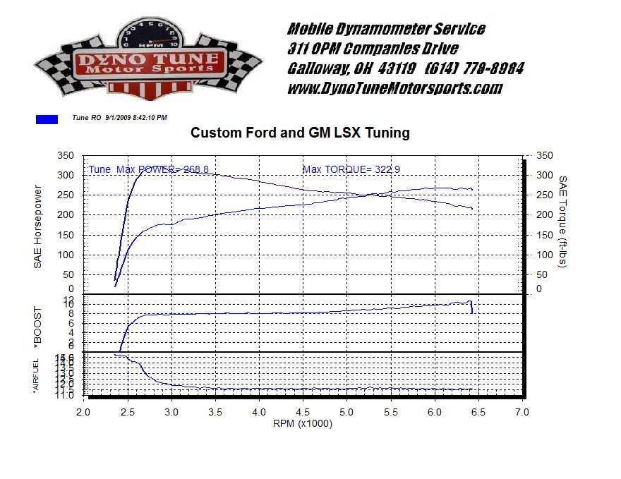 Buick Park Avenue Dyno Graph Results