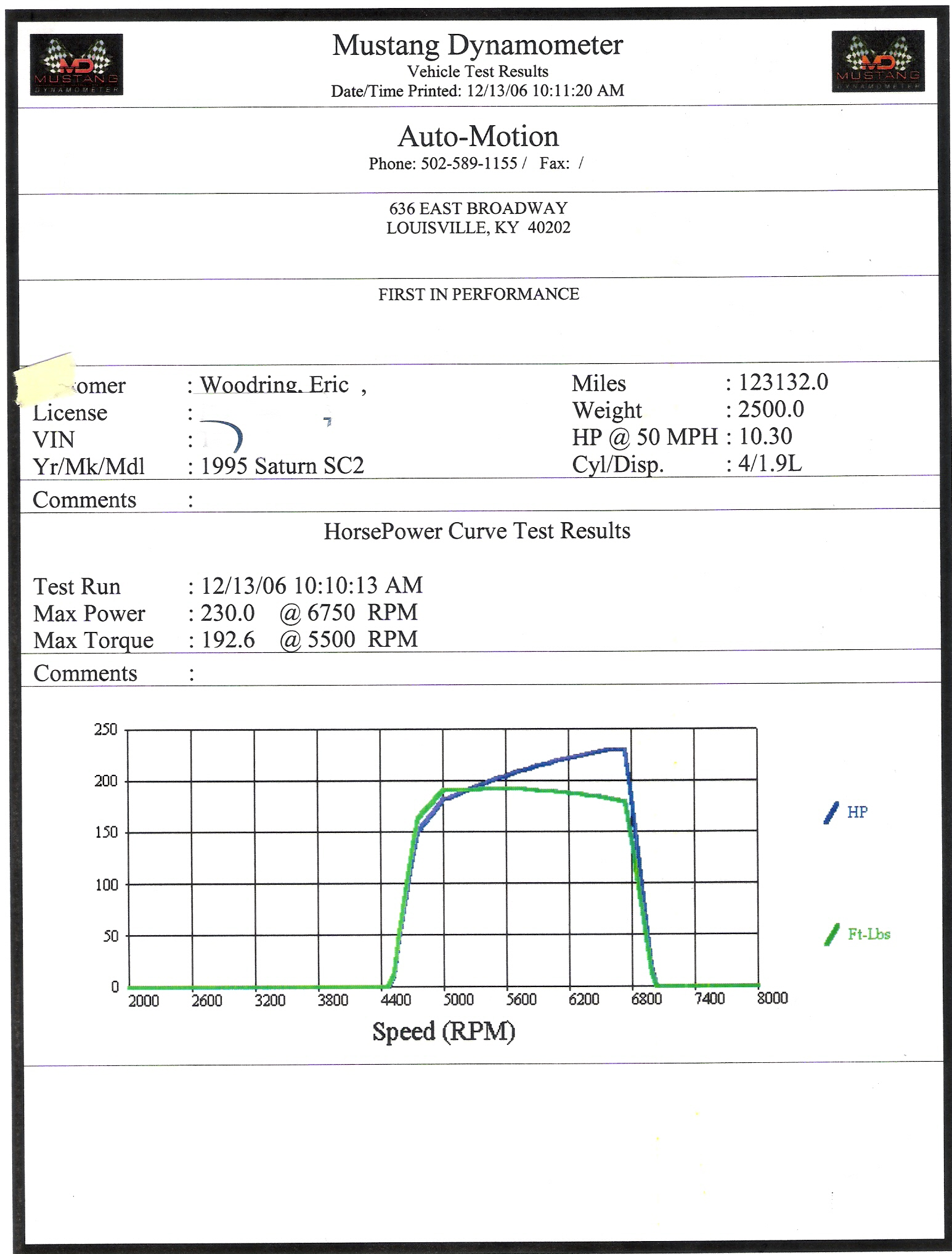 1995 Saturn SC2 Supercharged Dyno Results Graph