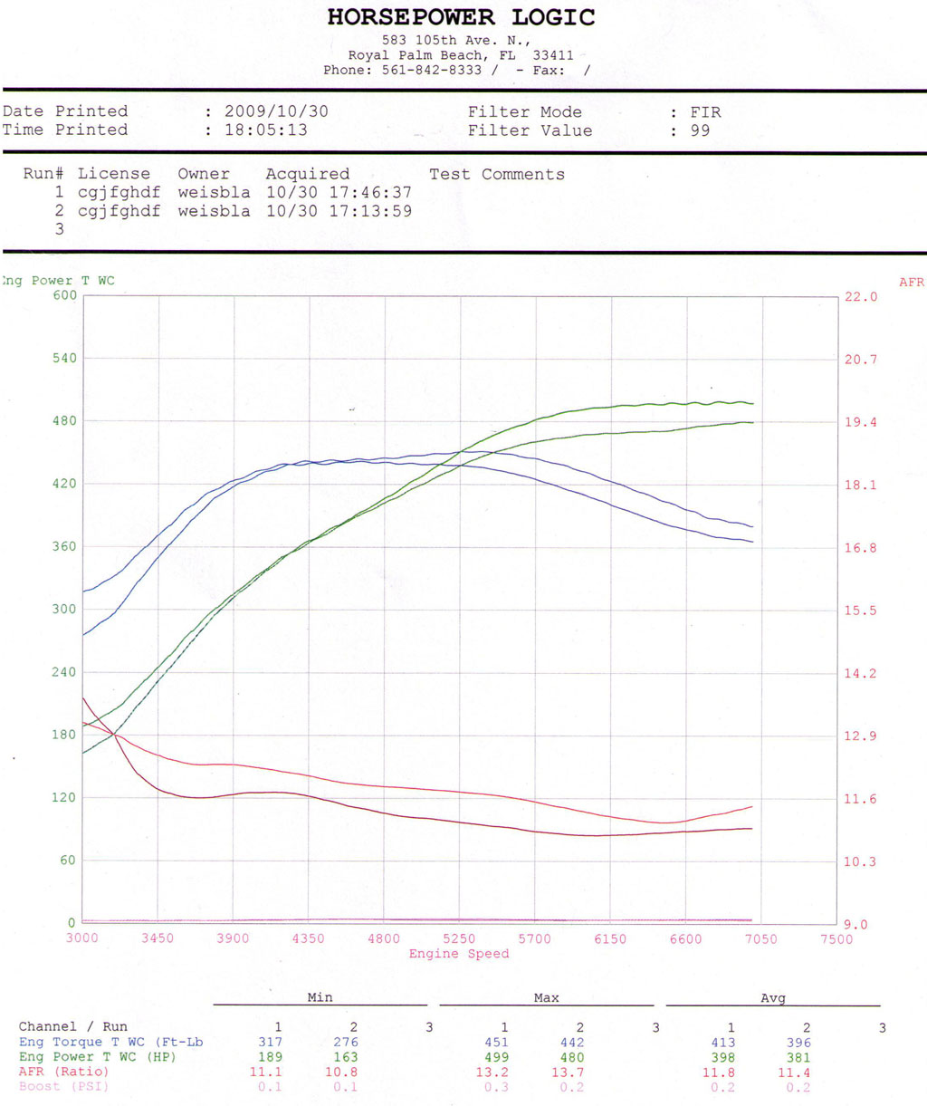 2009 Nissan GT-R Custom ECU Tune by HP Logic Dyno Results Graph