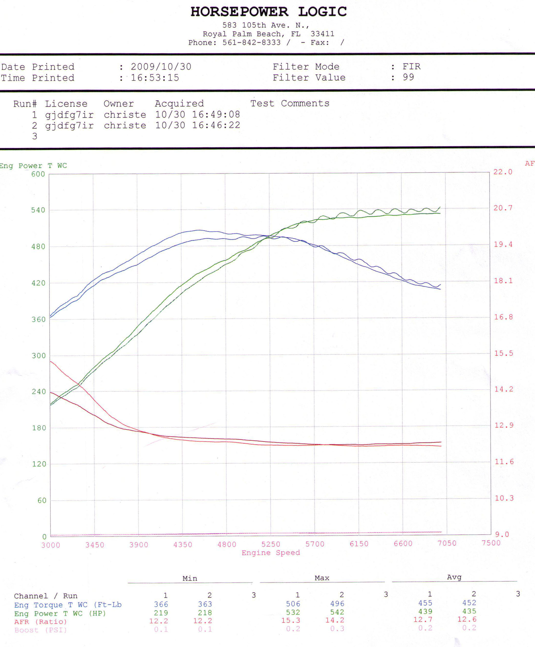 2010  Nissan GT-R Downpipes, Midpipe, Tune Dyno Graph