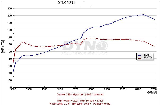 2007 Mazda RX-8 GT Dyno Results Graphs Hosepower ...