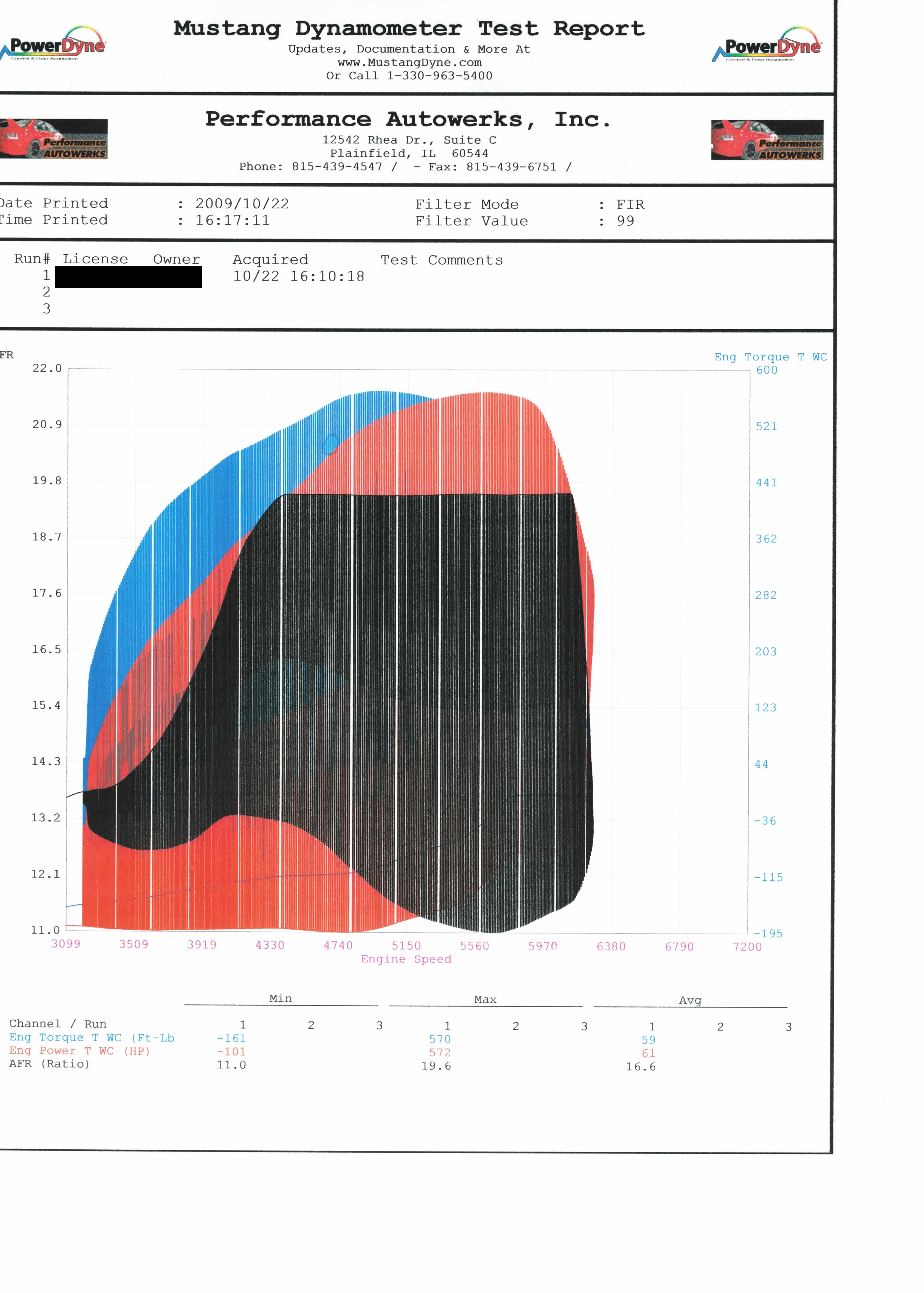 2004 Mercedes-Benz E55 AMG LET by ChicagoX (nitrous) Dyno Results Graph