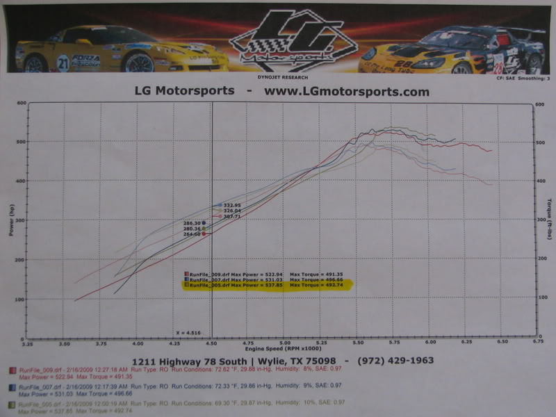 Chevrolet Pickup Dyno Graph Results