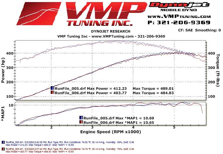 2004 Ford F150 SuperCrew Roush clone Dyno Results Graph